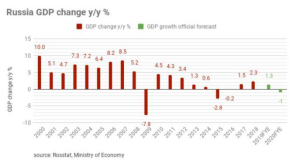 Market Trend and Demand - Russia 2020 GDP declines by 3.1% Will Affect the Price of SiS2 powder