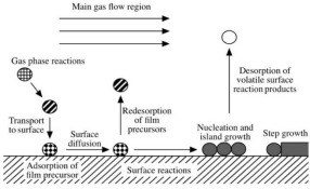 The introduction to the preparation process of mno2 nanomaterials by chemical vapor deposition